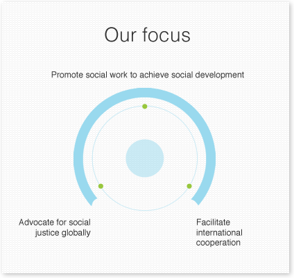 IFSW focus areas: social development, social justice, international cooperation